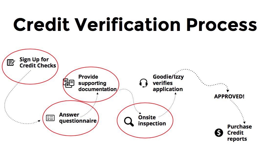 How to get verified to purchase GoodHire Employment Credit Checks